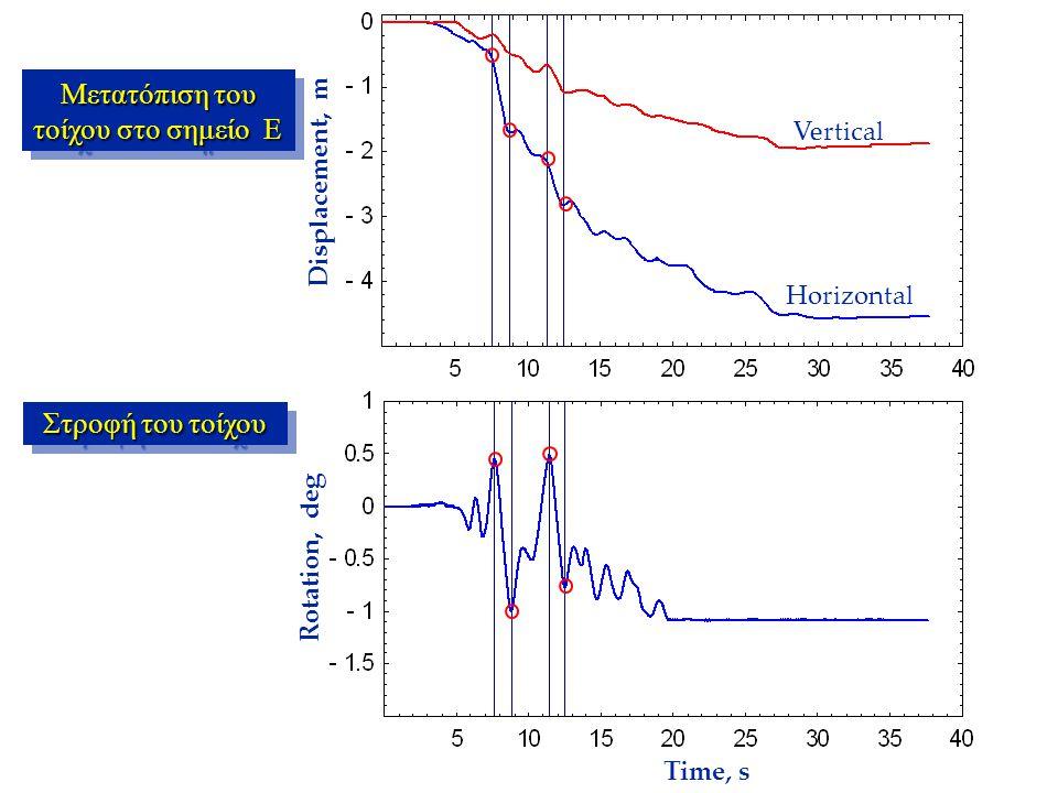 Horizontal Vertical Displacement, m Rotation, deg Time, s Μετατόπιση του τοίχου στο σημείο E Στροφή του τοίχου