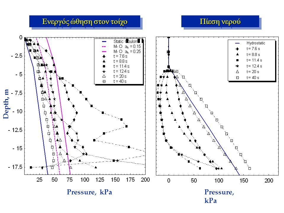 Depth, m Pressure, kPa Ενεργός ώθηση στον τοίχο Πίεση νερού