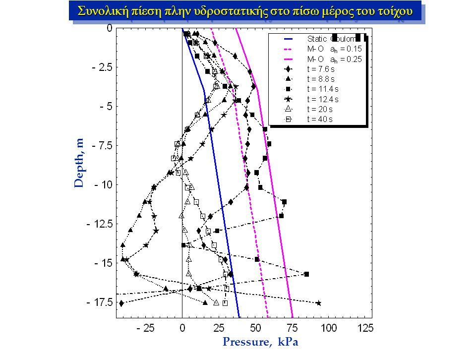 Pressure, kPa Depth, m Συνολική πίεση πλην υδροστατικής στο πίσω μέρος του τοίχου