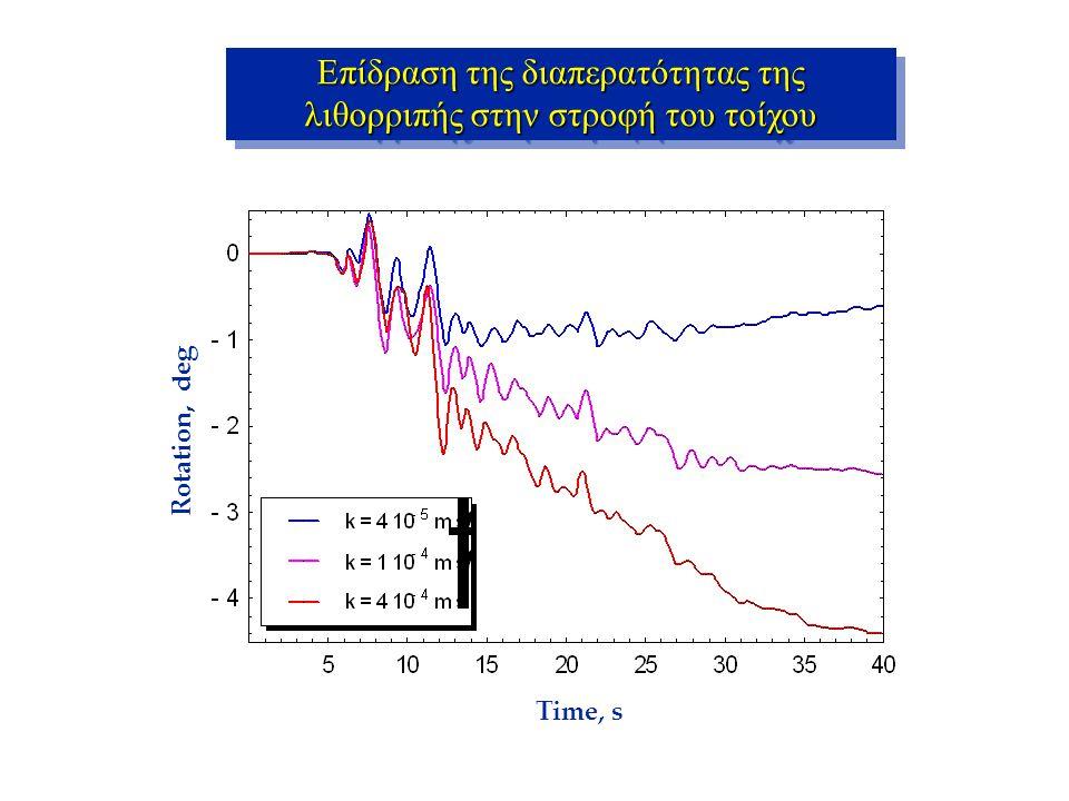 Rotation, deg Time, s Επίδραση της διαπερατότητας της λιθορριπής στην στροφή του τοίχου