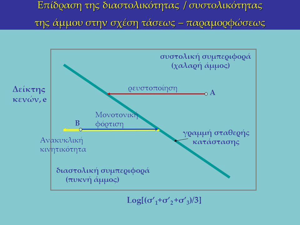 Επίδραση της διαστολικότητας / συστολικότητας της άμμου στην σχέση τάσεως – παραμορφώσεως Log[(σ' 1 +σ' 2 +σ' 3 )/3] Δείκτης κενών, e συστολική συμπερ