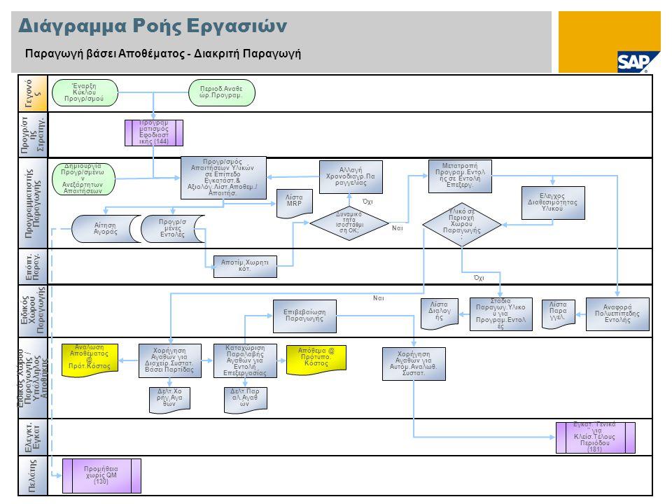 Διάγραμμα Ροής Εργασιών Παραγωγή βάσει Αποθέματος - Διακριτή Παραγωγή Ειδικός Χώρου Παραγωγής Γεγονό ς Ελεγκτ. Εγκατ Εγκατ.