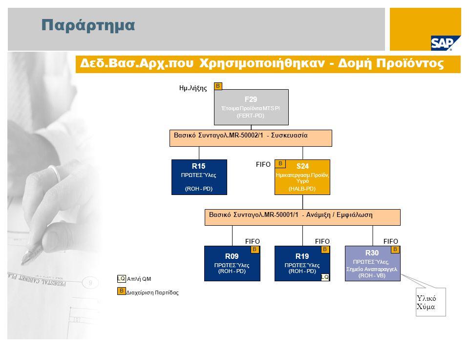 Παράρτημα Δεδ.Βασ.Αρχ.που Χρησιμοποιήθηκαν - Δομή Προϊόντος F29 Έτοιμα Προϊόντα MTS PI (FERT-PD) Β Διαχείριση Παρτίδας B Υλικό Χύμα S24 Ημικατεργασμ.Π