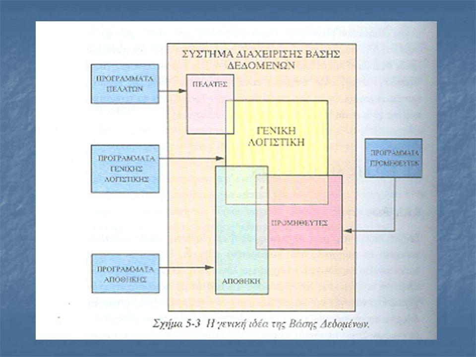 ΠΡΟΤΥΠΑ ΒΑΣΕΩΝ ΔΕΔΟΜΕΝΩΝ Η Βάση Δεδομένων οργανώνει τα δεδομένα σύμφωνα με κάποιο πρότυπο που χαρακτηρίζει τη δομή της.