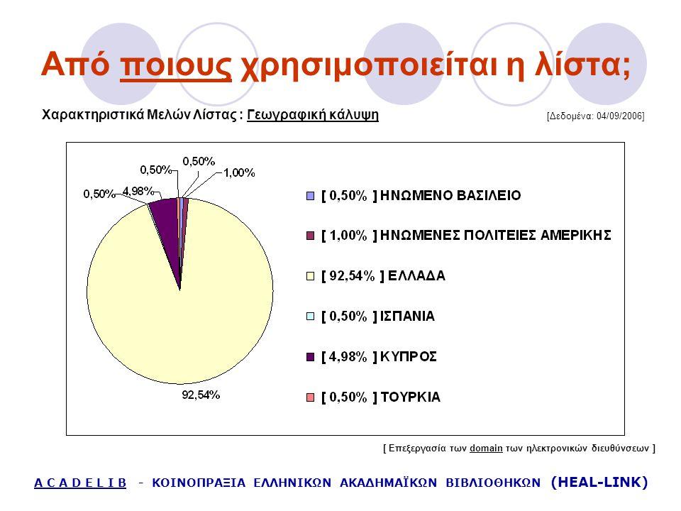 Από ποιους χρησιμοποιείται η λίστα; Χαρακτηριστικά Μελών Λίστας : Γεωγραφική κάλυψη [Δεδομένα: 04/09/2006] A C A D E L I B - ΚΟΙΝΟΠΡΑΞΙΑ ΕΛΛΗΝΙΚΩΝ ΑΚΑ