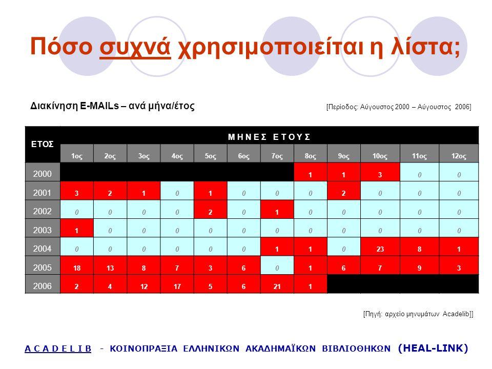 Πόσο συχνά χρησιμοποιείται η λίστα; Διακίνηση E-MAILs – ανά μήνα/έτος [Περίοδος: Αύγουστος 2000 – Αύγουστος 2006] A C A D E L I B - ΚΟΙΝΟΠΡΑΞΙΑ ΕΛΛΗΝΙΚΩΝ ΑΚΑΔΗΜΑΪΚΩΝ ΒΙΒΛΙΟΘΗΚΩΝ (HEAL-LINK) ΕΤΟΣ Μ Η Ν Ε Σ Ε Τ Ο Υ Σ 1ος2ος3ος4ος5ος6ος7ος8ος9ος10ος11ος12ος 2000 11300 2001 321010002000 2002 000020100000 2003 100000000000 2004 0000001102381 2005 18138736016793 2006 24121756211 [Πηγή: αρχείο μηνυμάτων Acadelib]]