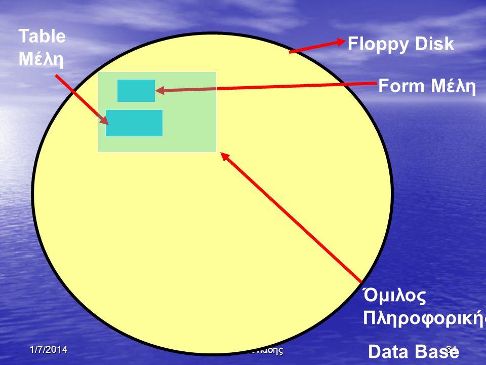 1/7/2014Ξένιος Αντωνιάδης33 Δημιουργία βάσης δεδομένων • Θα δημιουργήσουμε μια βάση δεδομένων η οποία θα ονομάζεται « Όμιλος Πληροφορικής »