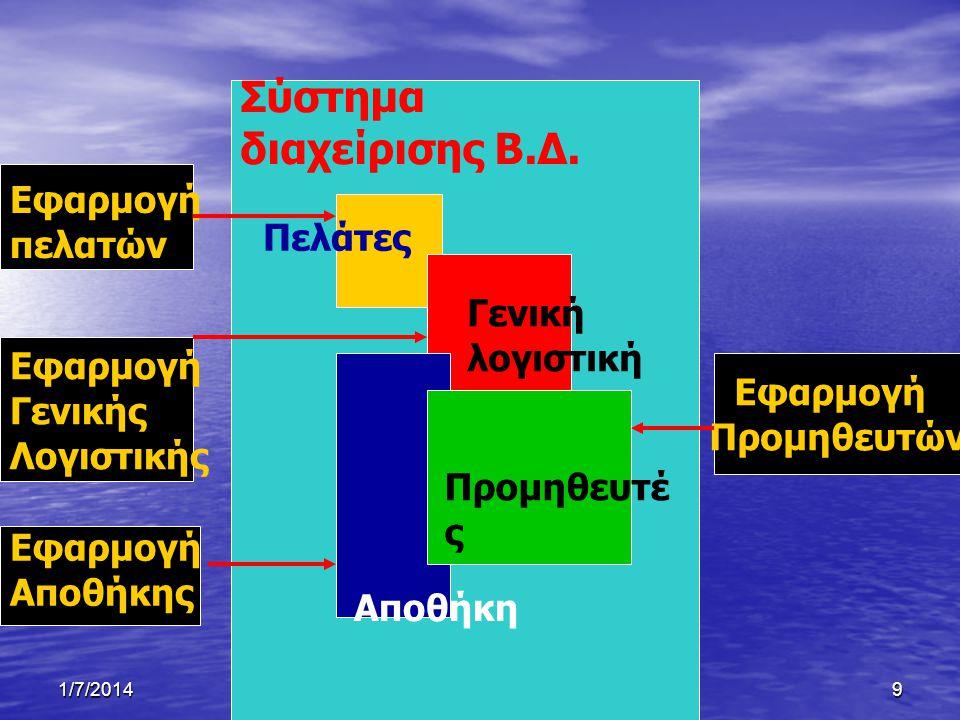 1/7/2014Ξένιος Αντωνιάδης9 Σύστημα διαχείρισης Β.Δ.