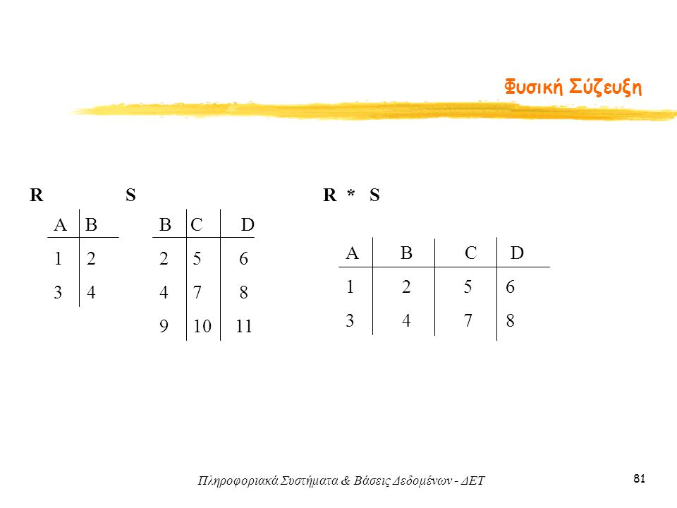Πληροφοριακά Συστήματα & Βάσεις Δεδομένων - ΔΕΤ 81 Φυσική Σύζευξη Α Β 1 2 3 4 B C D 2 5 6 4 7 8 9 10 11 RSR * S A B C D 1 2 5 6 3 4 7 8