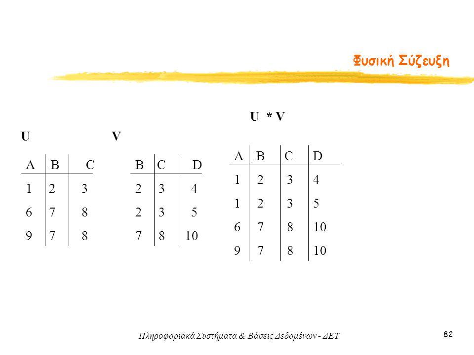 Πληροφοριακά Συστήματα & Βάσεις Δεδομένων - ΔΕΤ 82 Φυσική Σύζευξη B C D 2 3 4 2 3 5 7 8 10 UV Α Β C 1 2 3 6 7 8 9 7 8 U * V A B C D 1 2 3 4 1 2 3 5 6