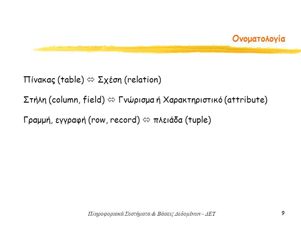 Πληροφοριακά Συστήματα & Βάσεις Δεδομένων - ΔΕΤ 9 Ονοματολογία Πίνακας (table)  Σχέση (relation) Στήλη (column, field)  Γνώρισμα ή Χαρακτηριστικό (a