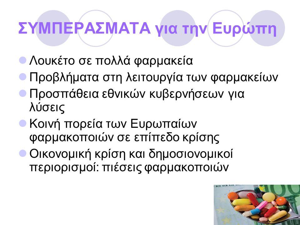 ΣΥΜΠΕΡΑΣΜΑΤΑ για την Ευρώπη  Λουκέτο σε πολλά φαρμακεία  Προβλήματα στη λειτουργία των φαρμακείων  Προσπάθεια εθνικών κυβερνήσεων για λύσεις  Κοινή πορεία των Ευρωπαίων φαρμακοποιών σε επίπεδο κρίσης  Οικονομική κρίση και δημοσιονομικοί περιορισμοί: πιέσεις φαρμακοποιών