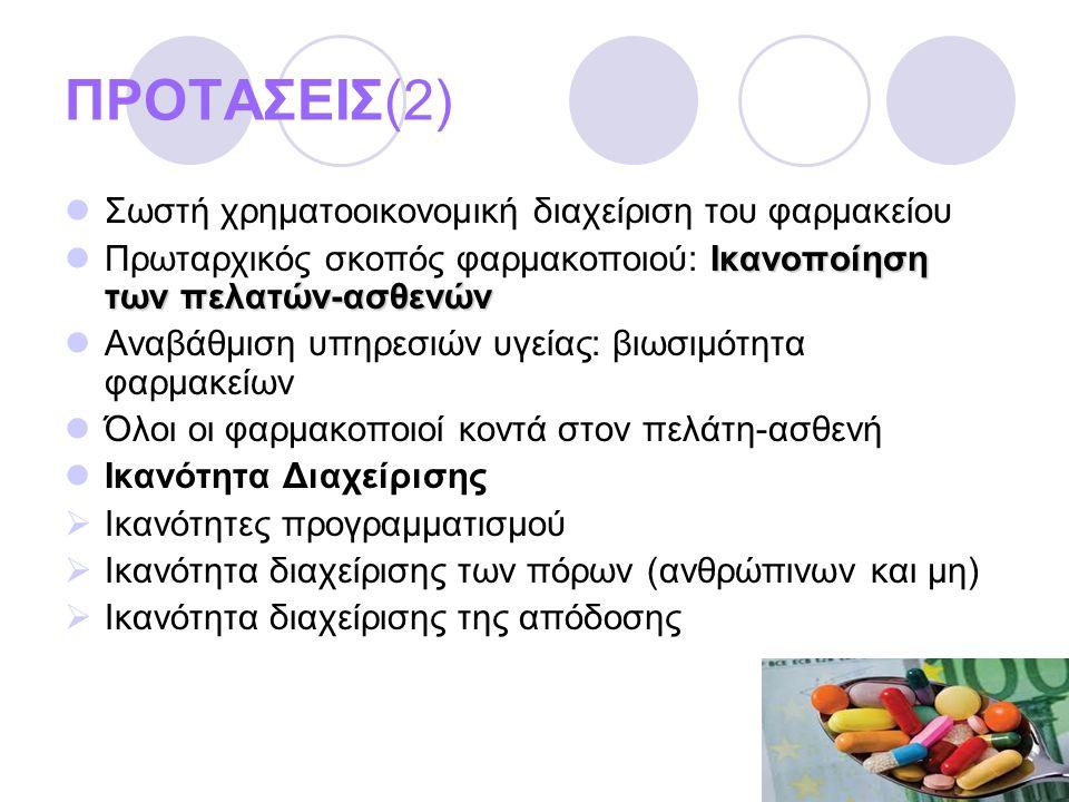 ΠΡΟΤΑΣΕΙΣ(2)  Σωστή χρηματοοικονομική διαχείριση του φαρμακείου Ικανοποίηση των πελατών-ασθενών  Πρωταρχικός σκοπός φαρμακοποιού: Ικανοποίηση των πελατών-ασθενών  Αναβάθμιση υπηρεσιών υγείας: βιωσιμότητα φαρμακείων  Όλοι οι φαρμακοποιοί κοντά στον πελάτη-ασθενή  Ικανότητα Διαχείρισης  Ικανότητες προγραμματισμού  Ικανότητα διαχείρισης των πόρων (ανθρώπινων και μη)  Ικανότητα διαχείρισης της απόδοσης