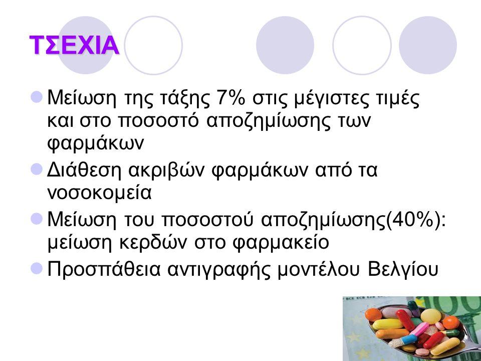 ΤΣΕΧΙΑ  Μείωση της τάξης 7% στις μέγιστες τιμές και στο ποσοστό αποζημίωσης των φαρμάκων  Διάθεση ακριβών φαρμάκων από τα νοσοκομεία  Μείωση του ποσοστού αποζημίωσης(40%): μείωση κερδών στο φαρμακείο  Προσπάθεια αντιγραφής μοντέλου Βελγίου