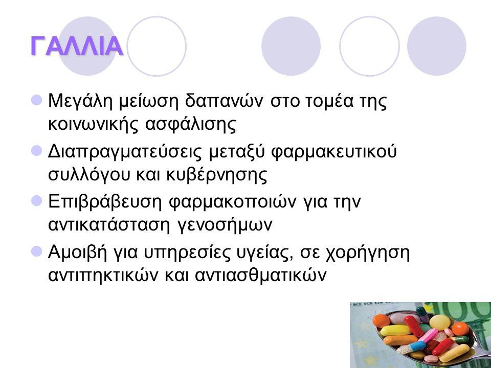 ΕΛΛΑΔΑ  Μεγάλο πλήγμα για τα ελληνικά φαρμακεία  Κλείσιμο 200 φαρμακείων  9/10 φαρμακεία: μεγάλα οικονομικά προβλήματα  Μείωση προσωπικού  Προβλήματα ρευστότητας  Αλλαγές στους όρους πιστώσεως