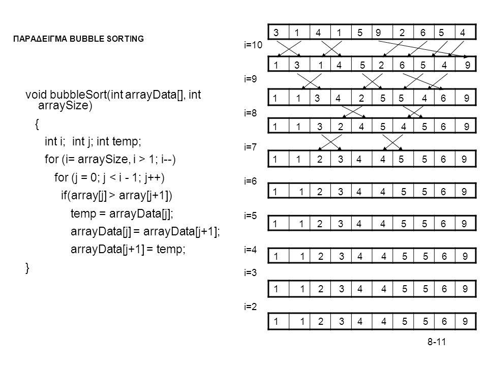 8-11 ΠΑΡΑΔΕΙΓΜΑ BUBBLE SORTING void bubbleSort(int arrayData[], int arraySize) { int i; int j; int temp; for (i= arraySize, i > 1; i--) for (j = 0; j < i - 1; j++) if(array[j] > array[j+1]) temp = arrayData[j]; arrayData[j] = arrayData[j+1]; arrayData[j+1] = temp; } 3 1 4 1 5 9 2 6 5 4 1 3 1 4 5 2 6 5 4 9 1 1 3 4 2 5 5 4 6 9 1 1 3 2 4 5 4 5 6 9 1 1 2 3 4 4 5 5 6 9 i=10 i=9 i=8 i=7 i=6 i=5 i=4 i=3 i=2
