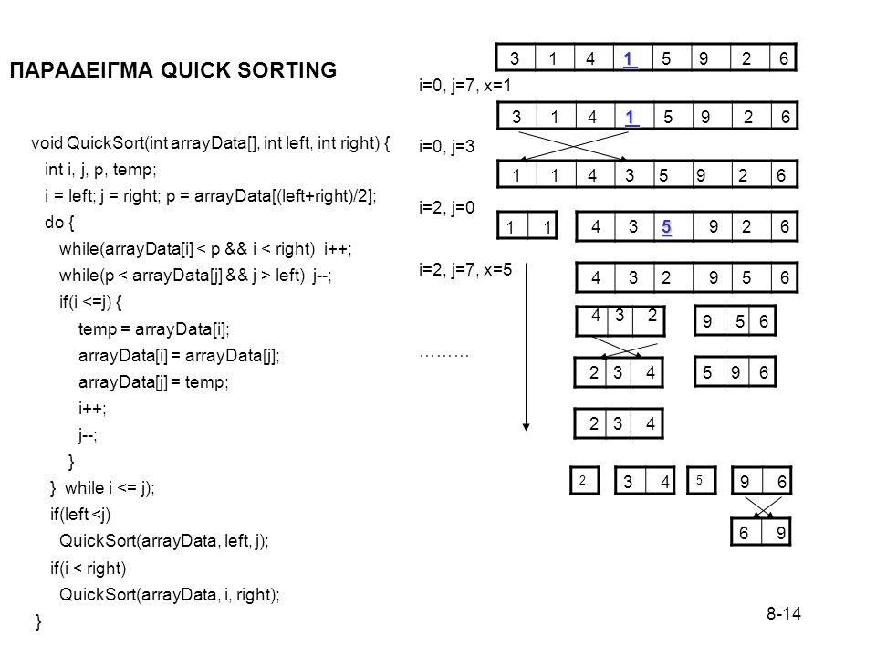 8-14 ΠΑΡΑΔΕΙΓΜΑ QUICK SORTING void QuickSort(int arrayData[], int left, int right) { int i, j, p, temp; i = left; j = right; p = arrayData[(left+right)/2]; do { while(arrayData[i] < p && i < right) i++; while(p left) j--; if(i <=j) { temp = arrayData[i]; arrayData[i] = arrayData[j]; arrayData[j] = temp; i++; j--; } } while i <= j); if(left <j) QuickSort(arrayData, left, j); if(i < right) QuickSort(arrayData, i, right); } 1 3 1 4 1 5 9 2 6 i=0, j=7, x=1 i=0, j=3 i=2, j=0 i=2, j=7, x=5 ……… 1 3 1 4 1 5 9 2 6 1 1 4 3 5 9 2 6 5 4 3 5 9 2 6 1 4 3 2 9 5 6 4 3 2 9 5 6 2 3 45 9 6 2 3 4 3 4 2 9 6 5 6 9