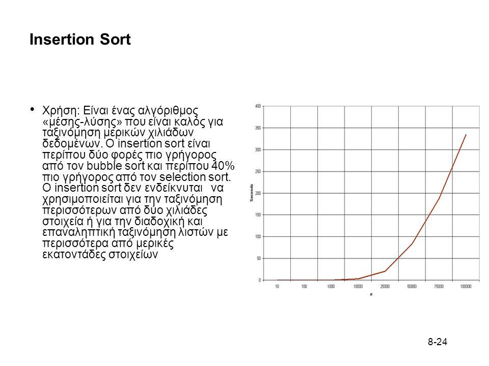 8-24 Insertion Sort • Χρήση: Είναι ένας αλγόριθμος «μέσης-λύσης» που είναι καλός για ταξινόμηση μερικών χιλιάδων δεδομένων.