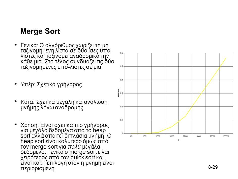 8-29 Merge Sort • Γενικά: Ο αλγόριθμος χωρίζει τη μη ταξινομημένη λίστα σε δύο ίσες υπο- λίστες και ταξινομεί αναδρομικά την κάθε μια.