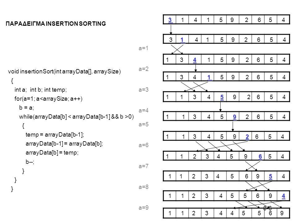 8-6 ΠΑΡΑΔΕΙΓΜΑ INSERTION SORTING void insertionSort(int arrayData[], arraySize) { int a; int b; int temp; for(a=1; a<arraySize; a++) b = a; while(arrayData[b] 0) { temp = arrayData[b-1]; arrayData[b-1] = arrayData[b]; arrayData[b] = temp; b--; } 3 3 1 4 1 5 9 2 6 5 4 1 3 1 4 1 5 9 2 6 5 4 4 1 3 4 1 5 9 2 6 5 4 1 1 3 4 1 5 9 2 6 5 4 5 1 1 3 4 5 9 2 6 5 4 9 1 1 3 4 5 9 2 6 5 4 2 1 1 3 4 5 9 2 6 5 4 6 1 1 2 3 4 5 9 6 5 4 5 1 1 2 3 4 5 6 9 5 4 4 1 1 2 3 4 5 5 6 9 4 1 1 2 3 4 4 5 5 6 9 a=1 a=2 a=3 a=4 a=5 a=6 a=7 a=8 a=9