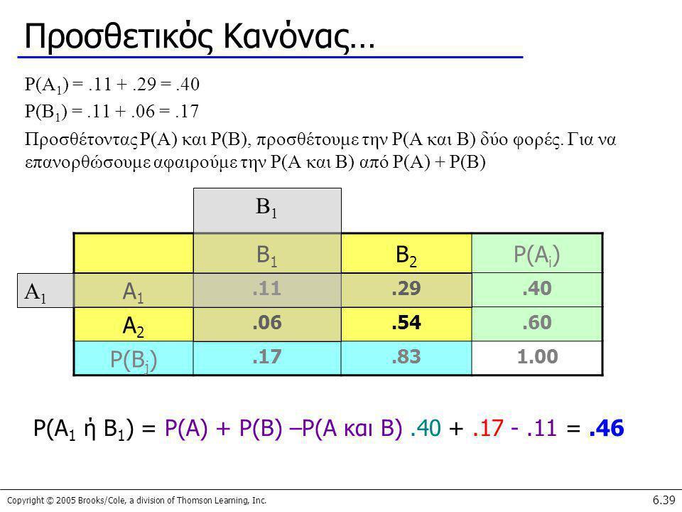 Copyright © 2005 Brooks/Cole, a division of Thomson Learning, Inc. 6.39 Προσθετικός Κανόνας… P(A 1 ) =.11 +.29 =.40 P(B 1 ) =.11 +.06 =.17 Προσθέτοντα