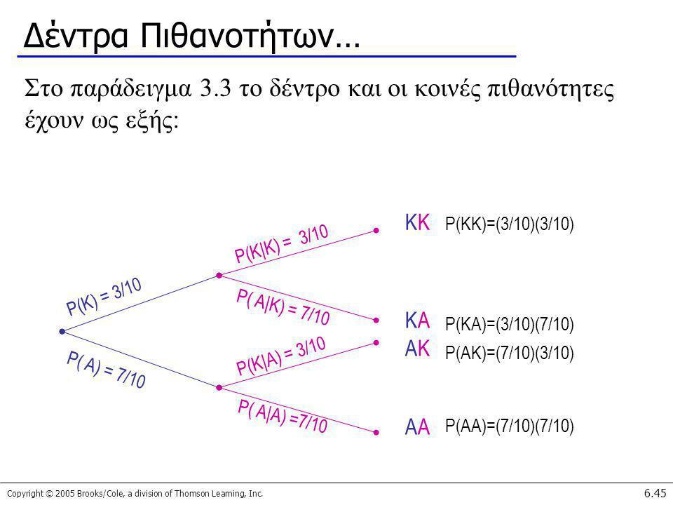 Copyright © 2005 Brooks/Cole, a division of Thomson Learning, Inc. 6.45 Δέντρα Πιθανοτήτων… Στο παράδειγμα 3.3 το δέντρο και οι κοινές πιθανότητες έχο