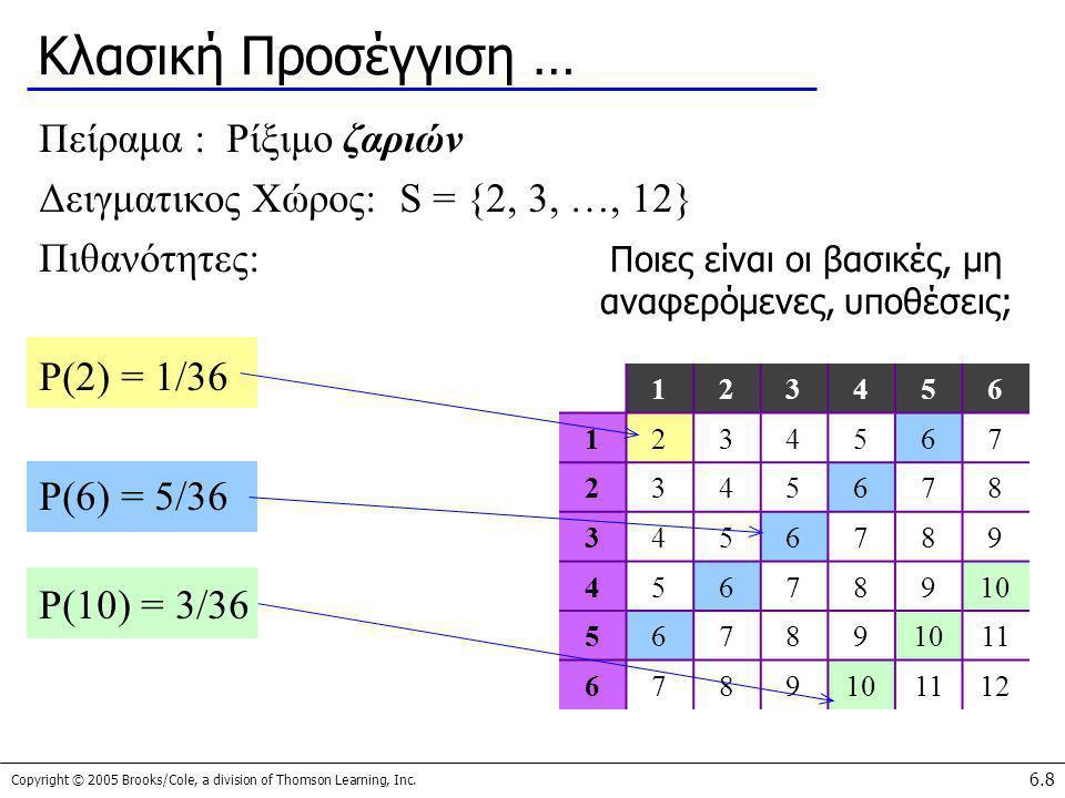 Copyright © 2005 Brooks/Cole, a division of Thomson Learning, Inc. 6.8 Κλασική Προσέγγιση … Πείραμα : Ρίξιμο ζαριών Δειγματικος Χώρος: S = {2, 3, …, 1
