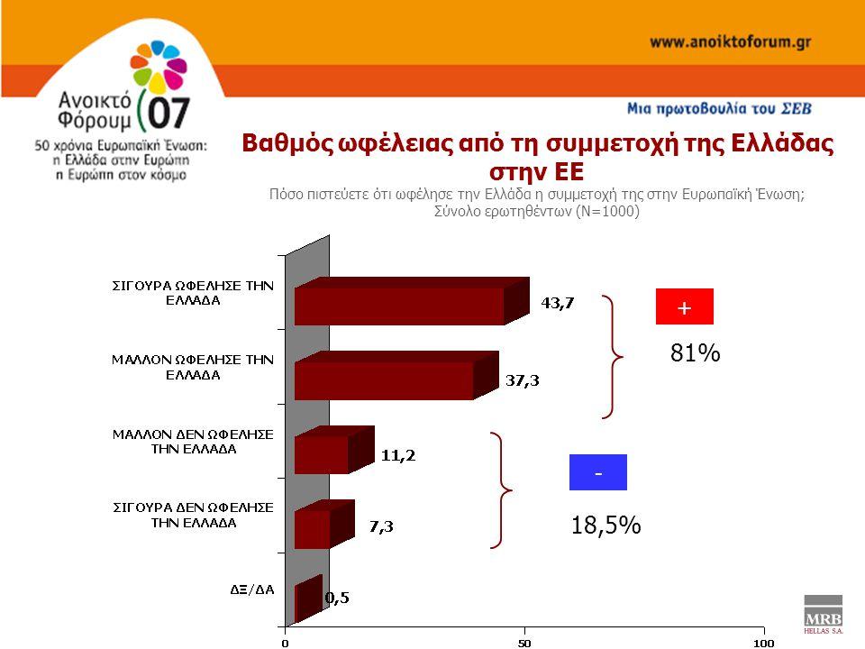 81% 18,5% Bαθμός ωφέλειας από τη συμμετοχή της Ελλάδας στην ΕΕ Πόσο πιστεύετε ότι ωφέλησε την Ελλάδα η συμμετοχή της στην Ευρωπαϊκή Ένωση; Σύνολο ερωτ