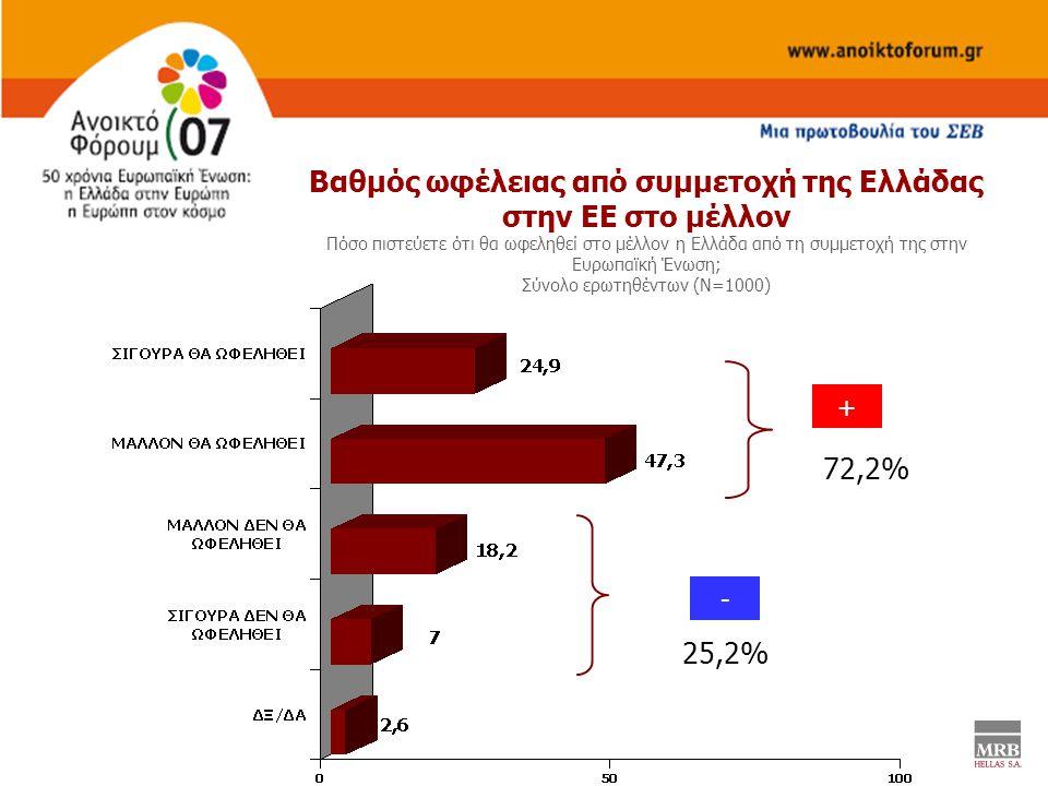 Bαθμός ωφέλειας από συμμετοχή της Ελλάδας στην ΕΕ στο μέλλον Πόσο πιστεύετε ότι θα ωφεληθεί στο μέλλον η Ελλάδα από τη συμμετοχή της στην Ευρωπαϊκή Ένωση; Σύνολο ερωτηθέντων (Ν=1000) 72,2% 25,2% + -