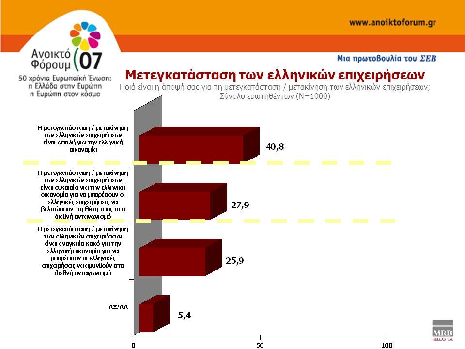Μετεγκατάσταση των ελληνικών επιχειρήσεων Ποιά είναι η άποψή σας για τη μετεγκατάσταση / μετακίνηση των ελληνικών επιχειρήσεων; Σύνολο ερωτηθέντων (Ν=