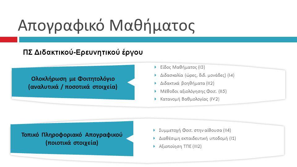 Απογραφικό Μαθήματος Ολοκλήρωση με Φοιτητολόγιο ( αναλυτικά / ποσοτικά στοιχεία )  Είδος Μαθήματος ( I3 )  Διδασκαλία (ώρες, διδ.