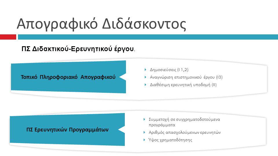 Απογραφικό Διδάσκοντος Τοπικό Πληροφοριακό Απογραφικού  Δημοσιεύσεις ( I 1,2 )  Αναγνώριση επιστημονικού έργου ( I3 )  Διαθέσιμη ερευνητική υποδομή ( II) ΠΣ Διδακτικού-Ερευνητικού έργου.