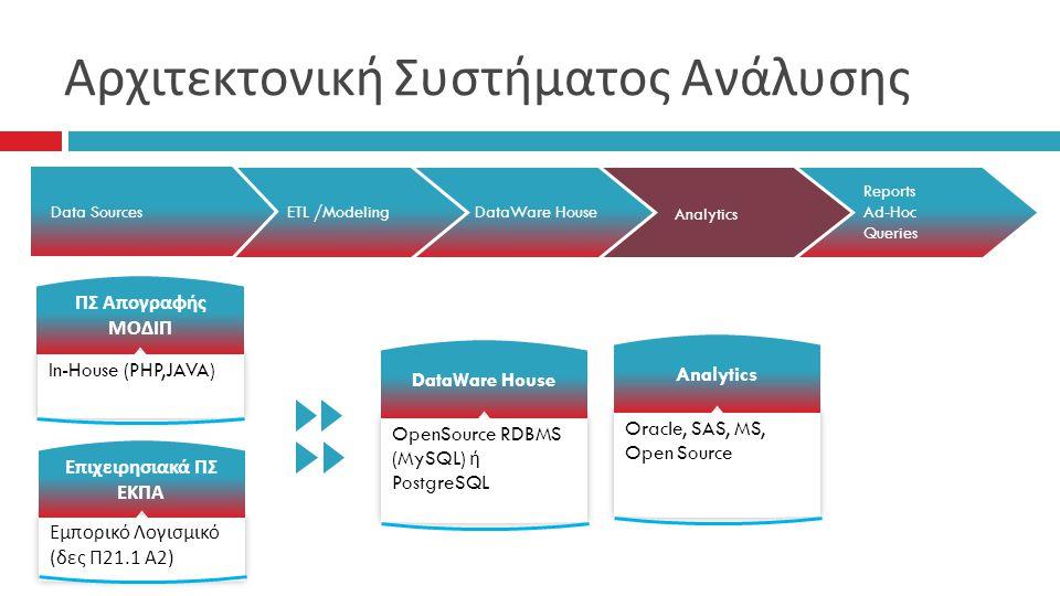 Αρχιτεκτονική Συστήματος Ανάλυσης In-House (PHP,JAVA) ΠΣ Απογραφής ΜΟΔΙΠ Εμπορικό Λογισμικό ( δες Π 21.1 Α 2) Επιχειρησιακά ΠΣ ΕΚΠΑ Analytics DataWare HouseETL /ModelingData Sources Reports Ad-Hoc Queries OpenSource RDBMS (MySQL) ή PostgreSQL DataWare House Oracle, SAS, MS, Open Source Analytics