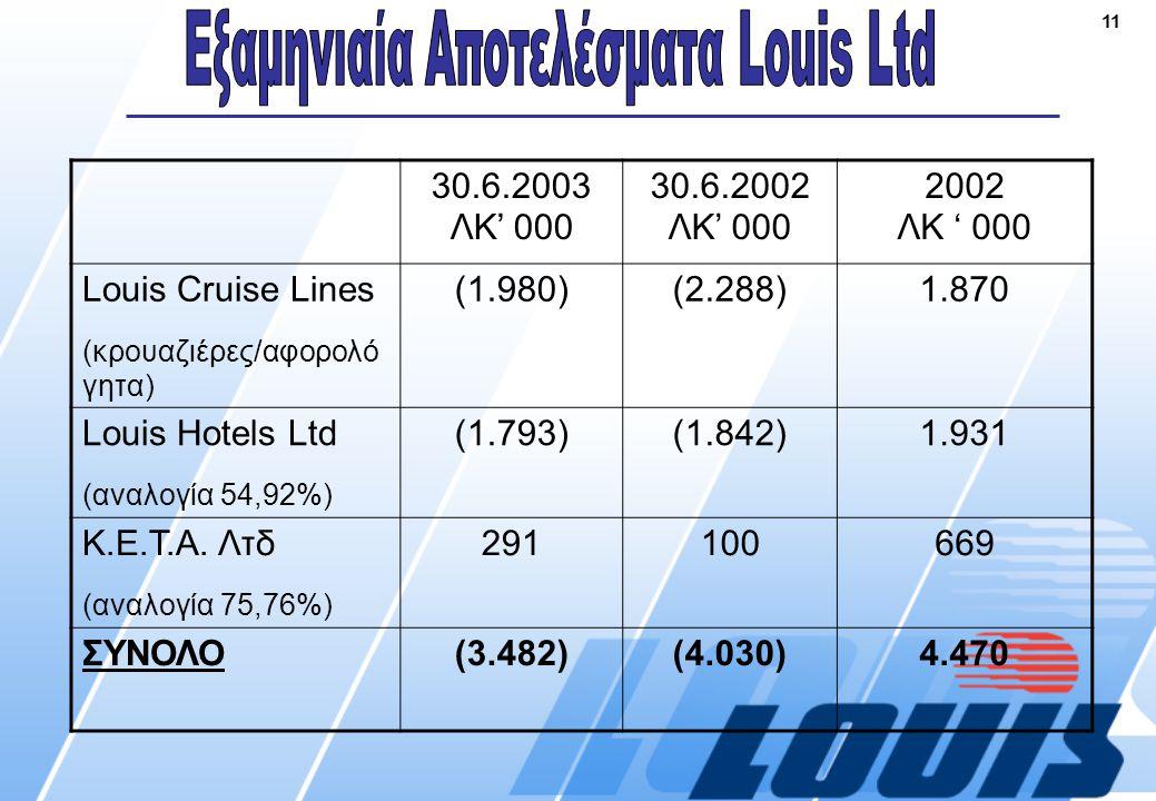 11 30.6.2003 ΛΚ' 000 30.6.2002 ΛΚ' 000 2002 ΛΚ ' 000 Louis Cruise Lines (κρουαζιέρες/αφορολό γητα) (1.980)(2.288)1.870 Louis Hotels Ltd (αναλογία 54,92%) (1.793)(1.842)1.931 Κ.Ε.Τ.Α.