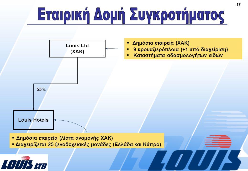 17 Louis Ltd (ΧΑΚ) Louis Hotels 55%  Δημόσια εταιρεία (λίστα αναμονής ΧΑΚ)  Διαχειρίζεται 25 ξενοδοχειακές μονάδες (Ελλάδα και Κύπρο)  Δημόσια εταιρεία (ΧΑΚ)  9 κρουαζιερόπλοια (+1 υπό διαχείριση)  Καταστήματα αδασμολογήτων ειδών