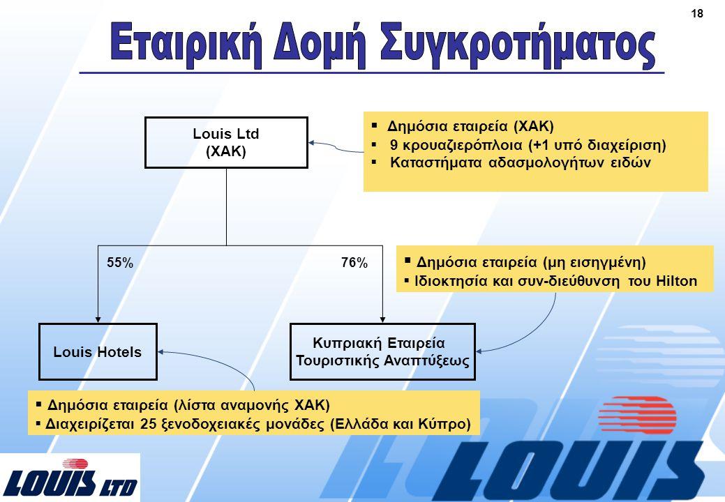 18 Louis Ltd (ΧΑΚ) Louis Hotels 55%  Δημόσια εταιρεία (λίστα αναμονής ΧΑΚ)  Διαχειρίζεται 25 ξενοδοχειακές μονάδες (Ελλάδα και Κύπρο)  Δημόσια εταιρεία (ΧΑΚ)  9 κρουαζιερόπλοια (+1 υπό διαχείριση)  Καταστήματα αδασμολογήτων ειδών Κυπριακή Εταιρεία Τουριστικής Αναπτύξεως 76%  Δημόσια εταιρεία (μη εισηγμένη)  Ιδιοκτησία και συν-διεύθυνση του Hilton
