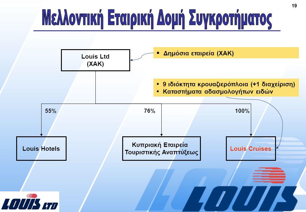 19 Louis Ltd (ΧΑΚ) Louis Hotels 55% Κυπριακή Εταιρεία Τουριστικής Αναπτύξεως 76%  Δημόσια εταιρεία (ΧΑΚ) Louis Cruises 100%  9 ιδιόκτητα κρουαζιερόπλοια (+1 διαχείριση)  Καταστήματα αδασμολoγήτων ειδών