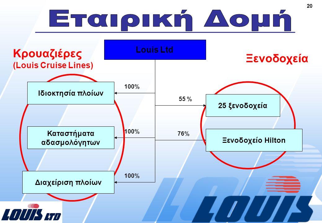 20 9 εταιρείες κρουαζιερόπλοιων Louis Duty Free Shops Louis Ship Μanagement Companies Louis Hotels 100% 55 % 76% Κρουαζιέρες (Louis Cruise Lines) Ξενοδοχεία Ιδιοκτησία πλοίων Καταστήματα αδασμολόγητων 25 ξενοδοχεία Διαχείριση πλοίων Κυπριακή Εταιρεία Τουριστικής Αναπτύξεως Ξενοδοχείο Hilton Louis Ltd