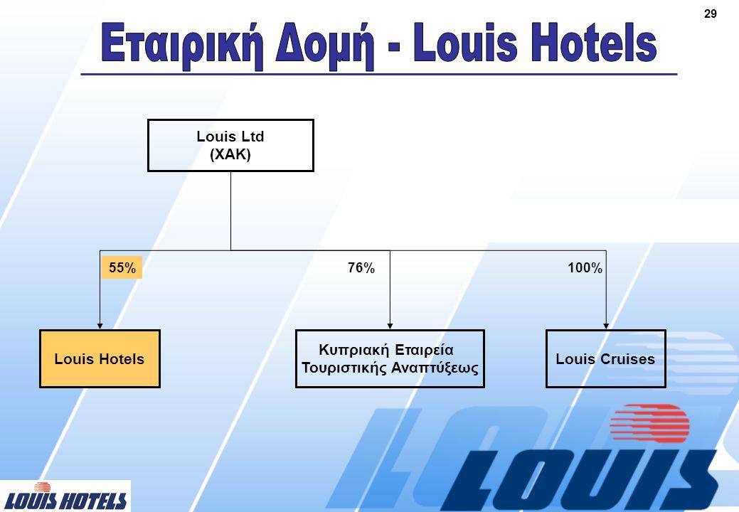 29 Louis Ltd (ΧΑΚ) Louis Hotels 55% Κυπριακή Εταιρεία Τουριστικής Αναπτύξεως 76% Louis Cruises 100%