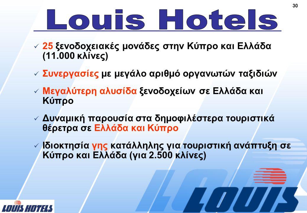 30  25 ξενοδοχειακές μονάδες στην Κύπρο και Ελλάδα (11.000 κλίνες)  Συνεργασίες με μεγάλο αριθμό οργανωτών ταξιδιών  Μεγαλύτερη αλυσίδα ξενοδοχείων σε Ελλάδα και Κύπρο  Δυναμική παρουσία στα δημοφιλέστερα τουριστικά θέρετρα σε Ελλάδα και Κύπρο  Ιδιοκτησία γης κατάλληλης για τουριστική ανάπτυξη σε Κύπρο και Ελλάδα (για 2.500 κλίνες)