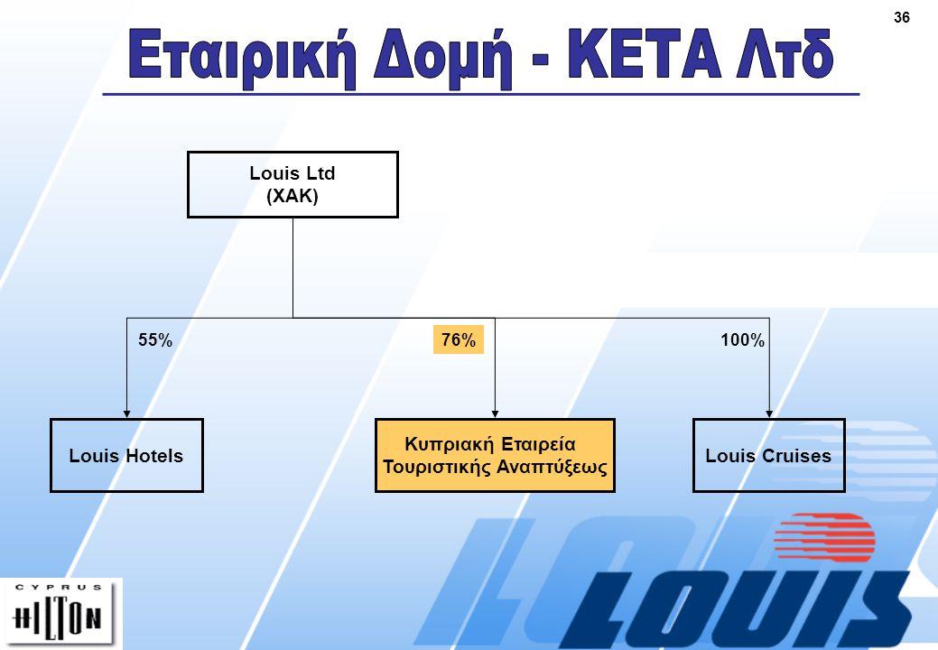 36 Louis Ltd (ΧΑΚ) Louis Hotels 55% Κυπριακή Εταιρεία Τουριστικής Αναπτύξεως 76% Louis Cruises 100%