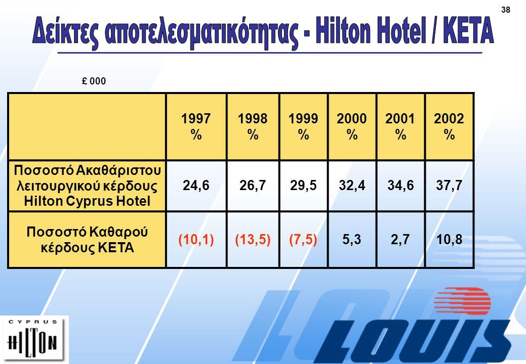 38 £ 000 1997 % 1998 % 1999 % 2000 % 2001 % 2002 % Ποσοστό Ακαθάριστου λειτουργικού κέρδους Hilton Cyprus Hotel 24,626,729,532,434,637,7 Ποσοστό Καθαρού κέρδους ΚΕΤΑ (10,1)(13,5)(7,5)5,32,710,8
