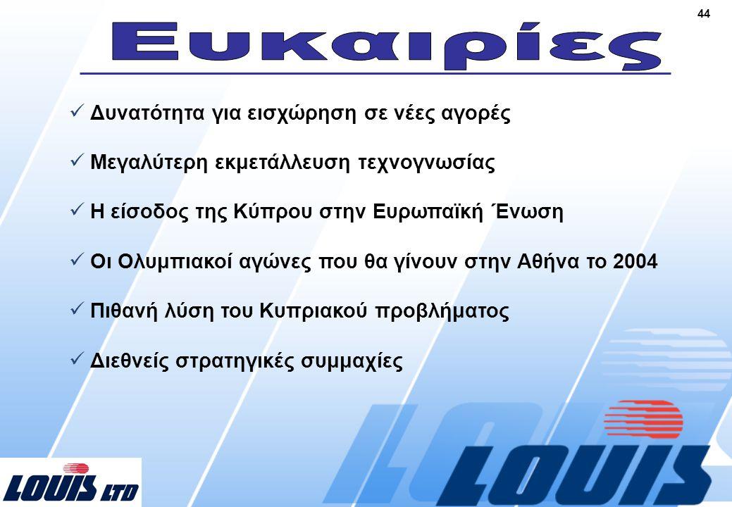 44  Δυνατότητα για εισχώρηση σε νέες αγορές  Μεγαλύτερη εκμετάλλευση τεχνογνωσίας  Η είσοδος της Κύπρου στην Ευρωπαϊκή Ένωση  Οι Ολυμπιακοί αγώνες που θα γίνουν στην Αθήνα το 2004  Πιθανή λύση του Κυπριακού προβλήματος  Διεθνείς στρατηγικές συμμαχίες