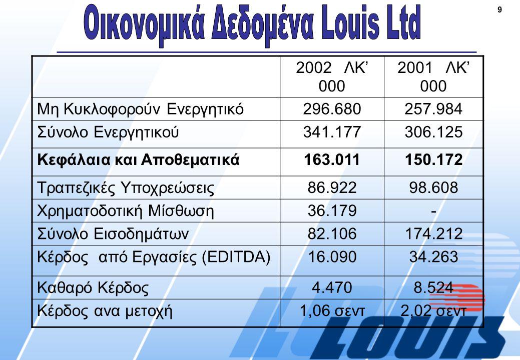 9 2002 ΛΚ' 000 2001 ΛΚ' 000 Mη Κυκλοφορούν Ενεργητικό296.680257.984 Σύνολο Ενεργητικού341.177306.125 Κεφάλαια και Αποθεματικά163.011150.172 Τραπεζικές Υποχρεώσεις86.92298.608 Χρηματοδοτική Μίσθωση36.179- Σύνολο Εισοδημάτων82.106174.212 Κέρδος από Εργασίες (EDITDA)16.09034.263 Καθαρό Κέρδος4.4708.524 Κέρδος ανα μετοχή1,06 σεντ2,02 σεντ