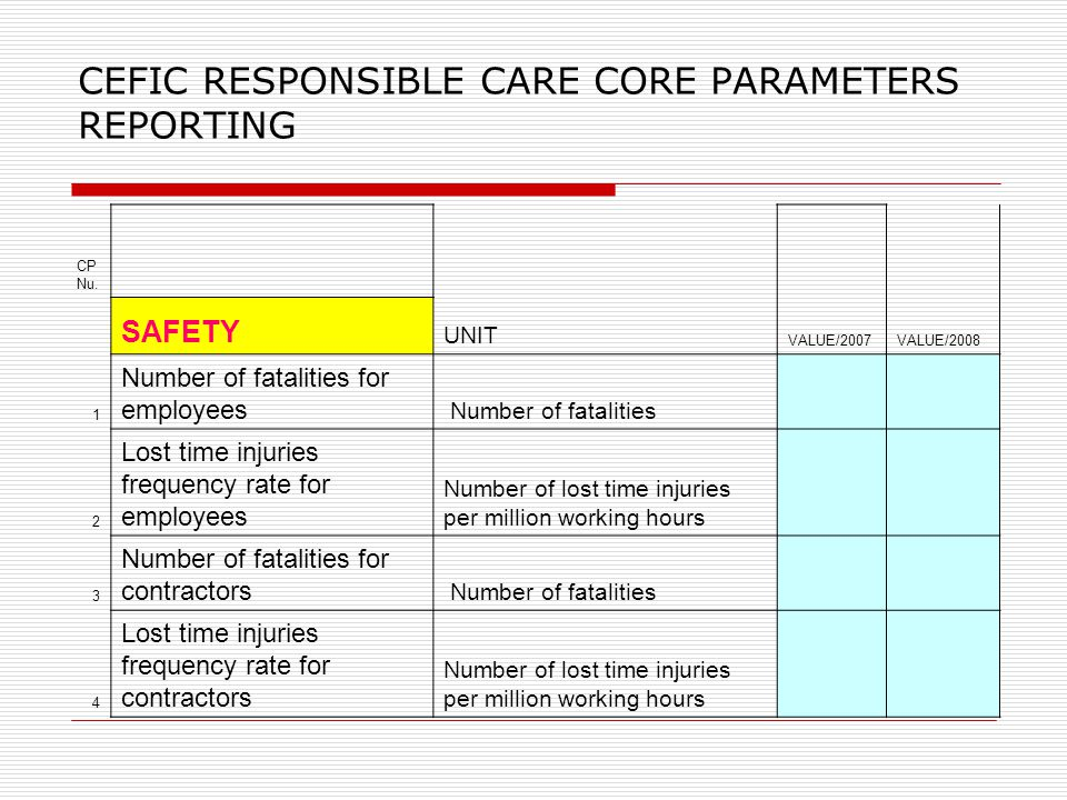 CEFIC RESPONSIBLE CARE CORE PARAMETERS REPORTING CP Nu. SAFETY UNIT VALUE/2007VALUE/2008 1 Number of fatalities for employees Number of fatalities 2 L