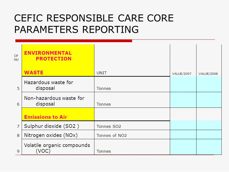 CEFIC RESPONSIBLE CARE CORE PARAMETERS REPORTING CP NU ENVIRONMENTAL PROTECTION WASTE UNIT VALUE/2007VALUE/2008 5 Hazardous waste for disposal Tonnes 6 Non-hazardous waste for disposal Tonnes Emissions to Air 7 Sulphur dioxide (SO2 ) Tonnes SO2 8 Nitrogen oxides (NOx) Tonnes of NO2 9 Volatile organic compounds (VOC) Tonnes