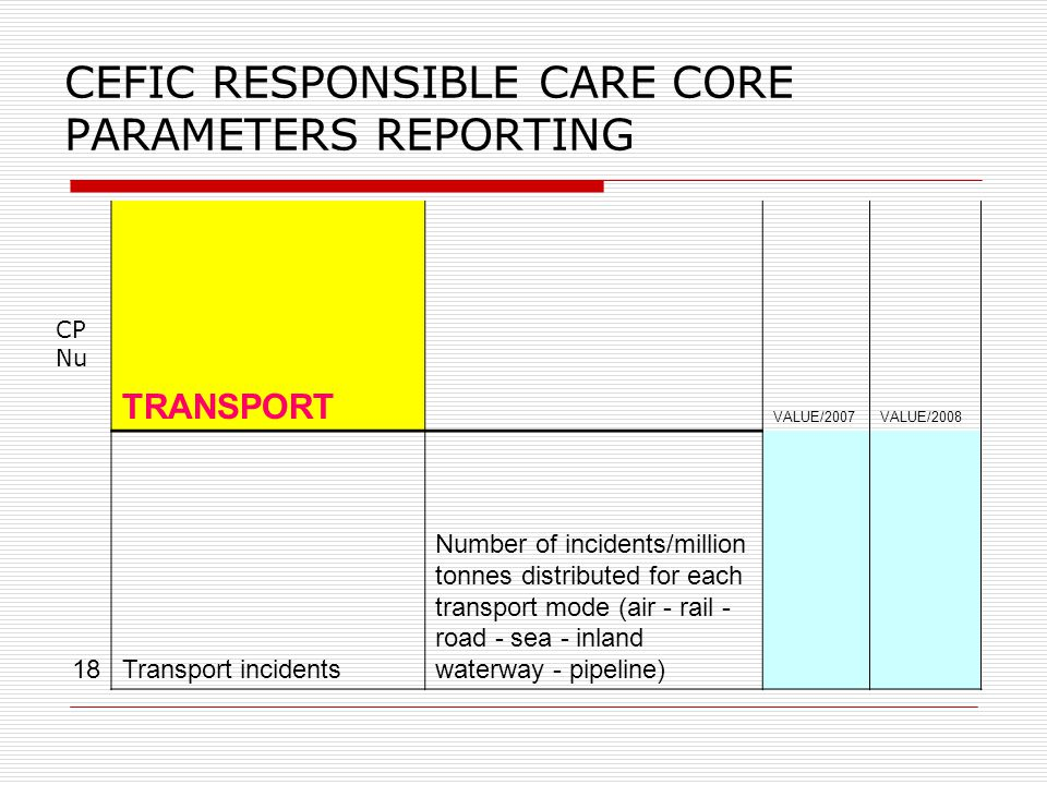 CEFIC RESPONSIBLE CARE CORE PARAMETERS REPORTING CP Nu TRANSPORT VALUE/2007VALUE/2008 18Transport incidents Number of incidents/million tonnes distributed for each transport mode (air - rail - road - sea - inland waterway - pipeline)
