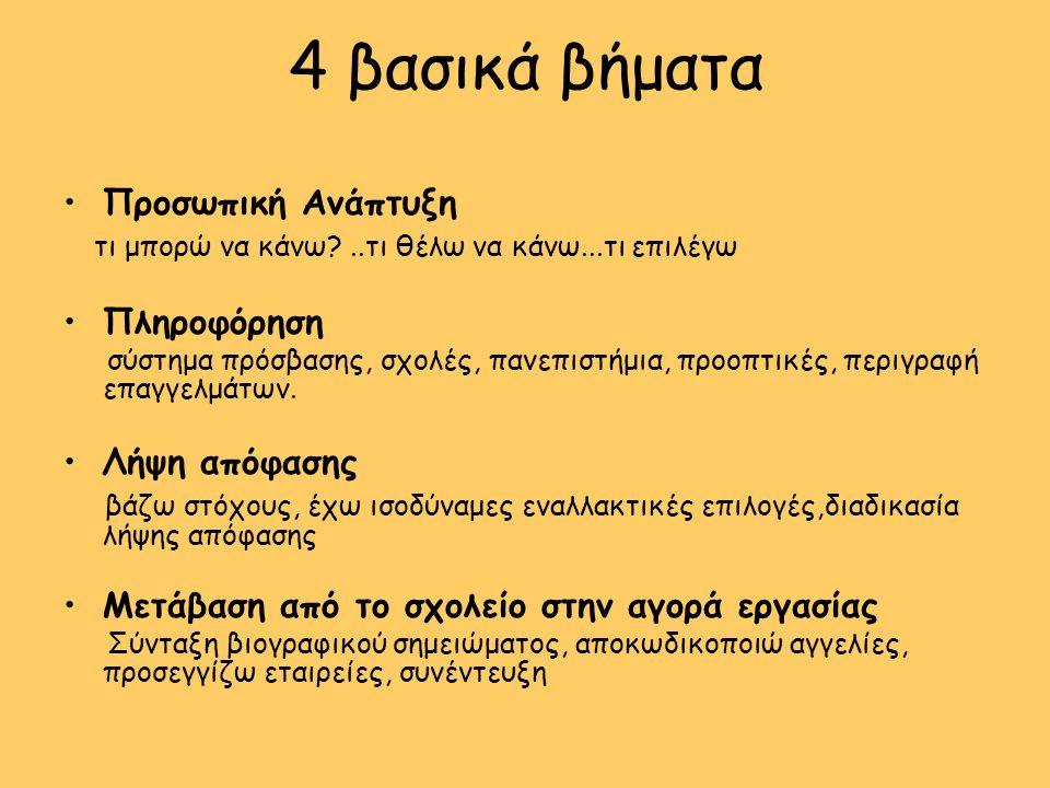 4 βασικά βήματα •Προσωπική Ανάπτυξη τι μπορώ να κάνω?..τι θέλω να κάνω...τι επιλέγω •Πληροφόρηση σύστημα πρόσβασης, σχολές, πανεπιστήμια, προοπτικές, περιγραφή επαγγελμάτων.