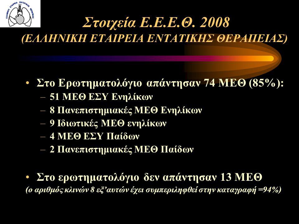 ΝΟΣΟΚΟΜΕΙΟΜΕΘ (έτοιμα) ΜΕΘ (μη λειτουργικά) ΜΑΦ Αγία Ολγα1 Μεταξά5 ΑΤΤΙΚΟΝ6 Ευαγγελισμός6 Τζάνειο6 Σισμανόγλειο22 Λαϊκό8 ΣΥΝΟΛΟ91017 ΚΛΕΙΣΤΕΣ ΚΛΙΝΕΣ ΜΕΘ ΚΑΙ ΜΑΦ ΛΕΚΑΝΟΠΕΔΙΟΥ ΑΤΤΙΚΗΣ