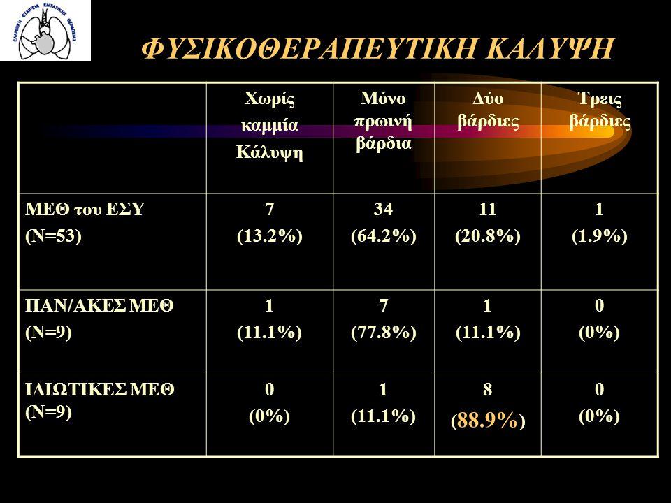 ΦΥΣΙΚΟΘΕΡΑΠΕΥΤΙΚΗ ΚΑΛΥΨΗ Χωρίς καμμία Κάλυψη Μόνο πρωινή βάρδια Δύο βάρδιες Τρεις βάρδιες ΜΕΘ του ΕΣΥ (Ν=53) 7 (13.2%) 34 (64.2%) 11 (20.8%) 1 (1.9%)